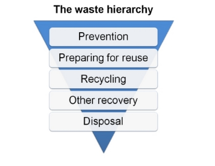 Figure1: The waste hierarchy